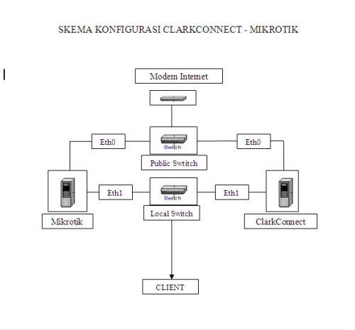 skema konfigurasi