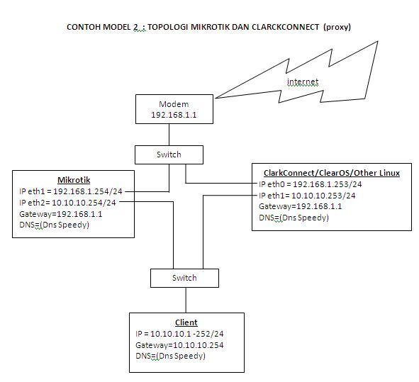Konfigurasi Mikrotik + ClarkConnect/Linux (proxy) Speedy