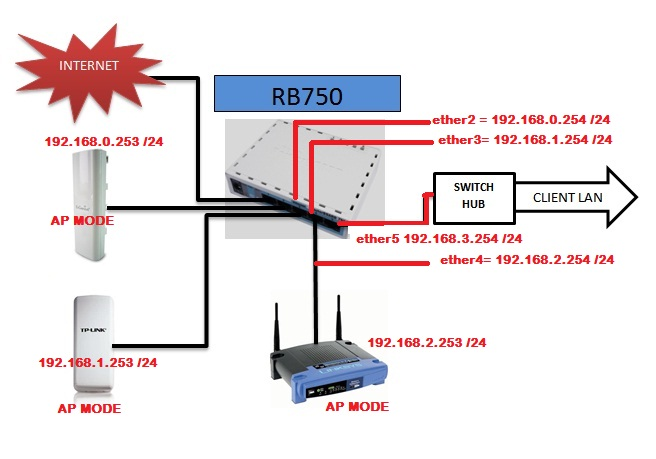 LIVE TV STREAMING: System Setup Mikrotik Hotspot